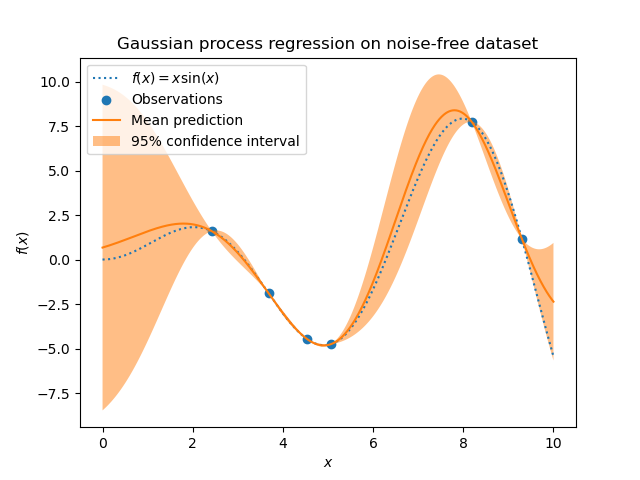 Gaussian Processes regression: basic introductory example — scikit