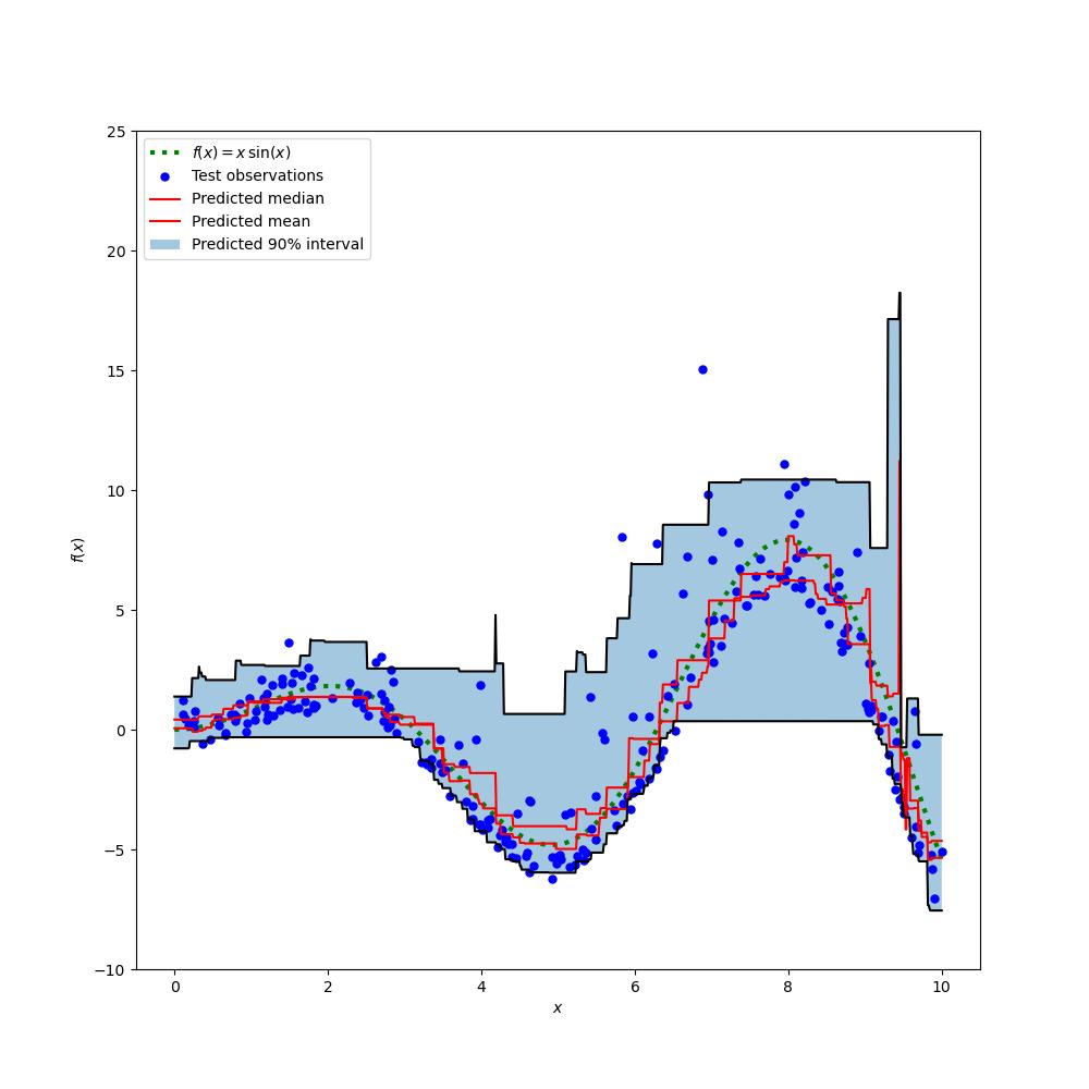 Prediction Intervals for Gradient Boosting Regression