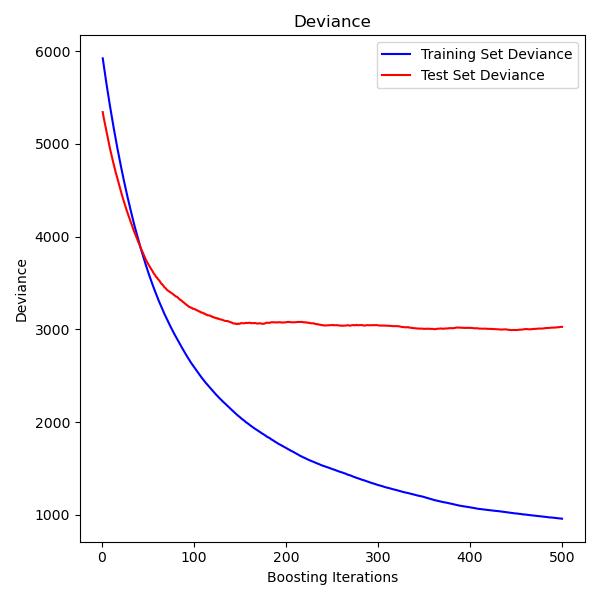 ../../_images/sphx_glr_plot_gradient_boosting_regression_001.png