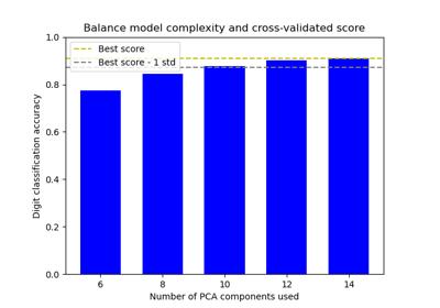 sklearn model_selection GridSearchCV — scikit-learn 0 21 3