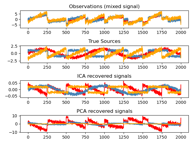 Unsupervised learning: seeking representations of the data