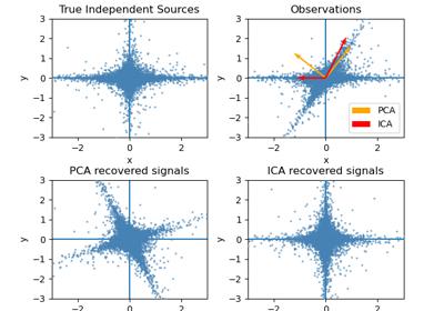 Scikit learn probabilistic pca school