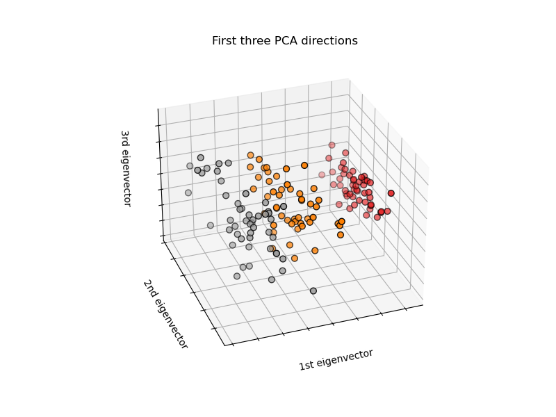 ../../_images/sphx_glr_plot_iris_dataset_001.png