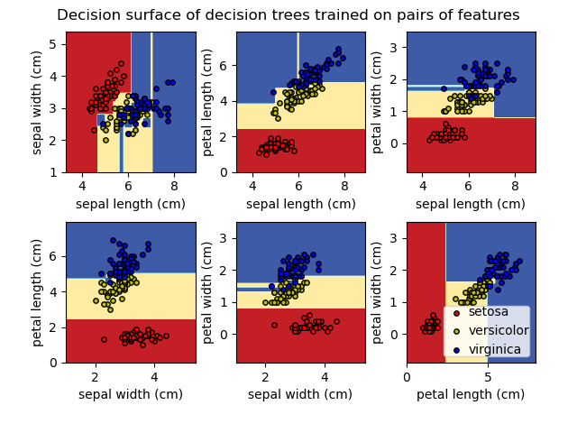 Plot the decision surface of a decision tree on the iris dataset