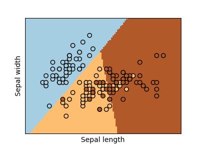 Logistic Regression 3-class Classifier — scikit-learn 0 21 3