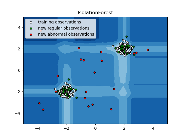 ../../_images/sphx_glr_plot_isolation_forest_001.png
