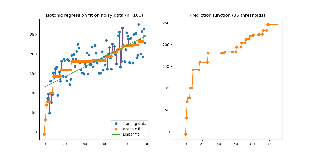 Isotonic Regression — scikit-learn 0 21 3 documentation