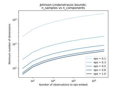 ../../_images/sphx_glr_plot_johnson_lindenstrauss_bound_thumb.png