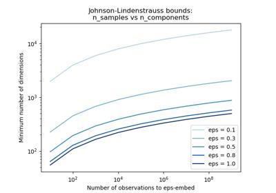 sklearn random_projection johnson_lindenstrauss_min_dim