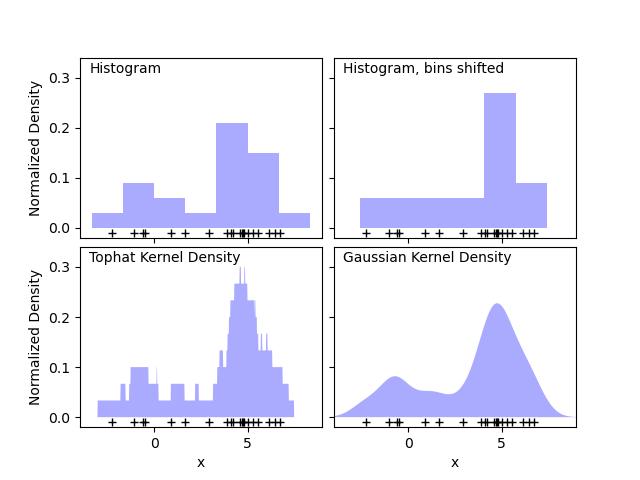 Simple 1D Kernel Density Estimation — scikit-learn 0 22
