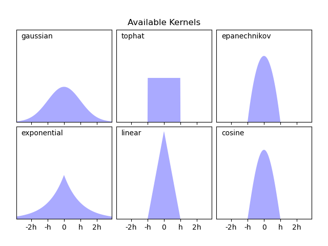 Simple 1D Kernel Density Estimation — scikit-learn 0 21 3