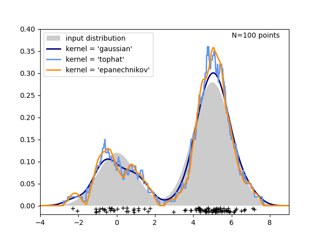 Simple 1D Kernel Density Estimation — scikit-learn 0 21 3 documentation