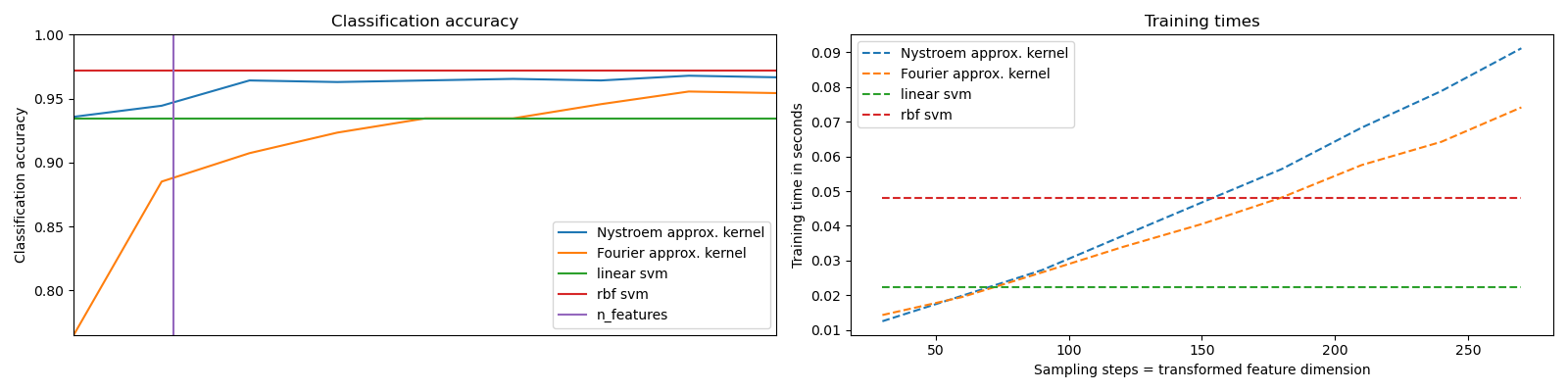 Explicit feature map approximation for RBF kernels — scikit