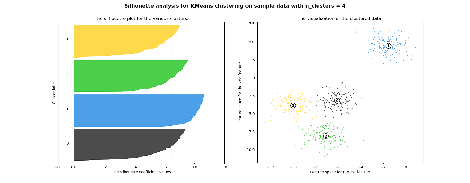 Selecting the number of clusters with silhouette analysis on KMeans