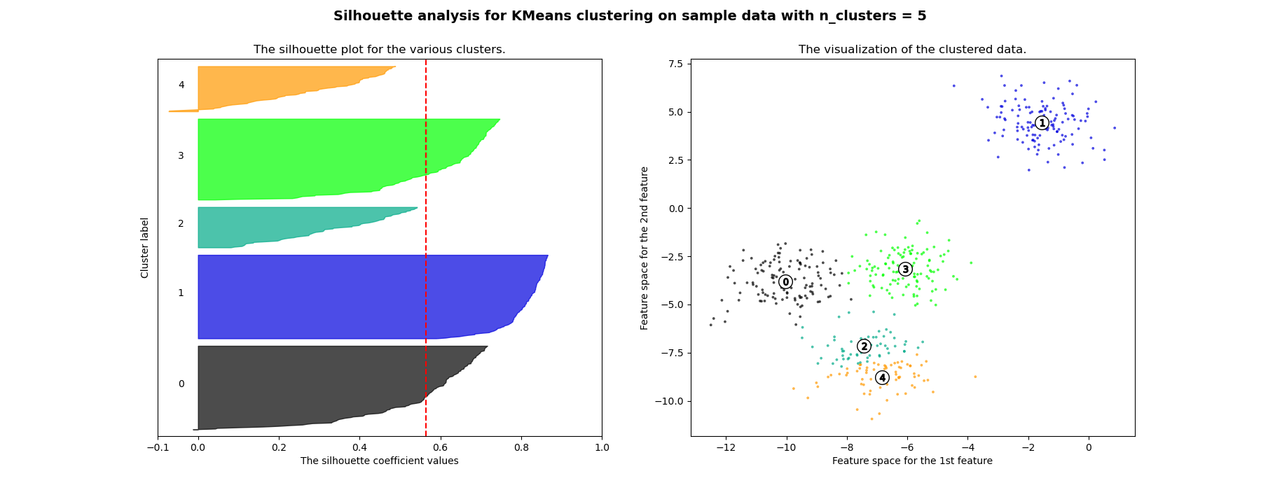 example  selecting the number of clusters with silhouette analysis on kmeans clustering