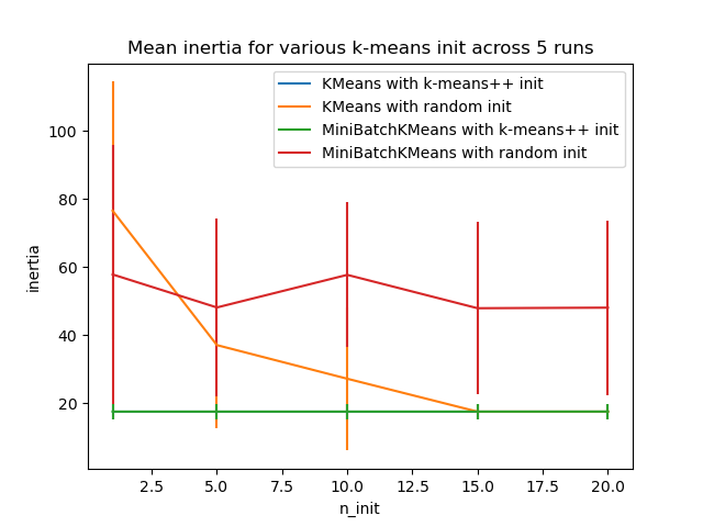 Empirical evaluation of the impact of k-means initialization