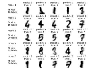 sklearn metrics classification_report — scikit-learn 0 21 3