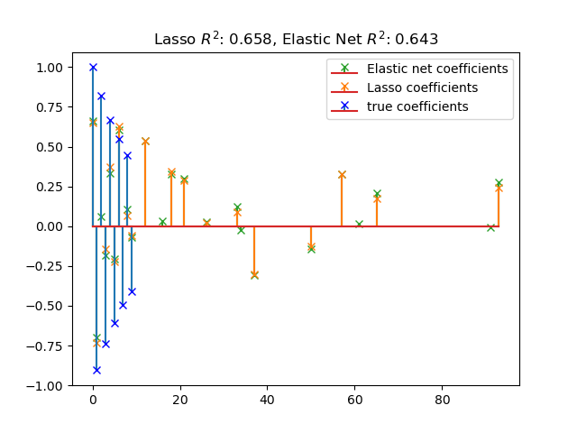 Lasso and Elastic Net for Sparse Signals — scikit-learn 0 21