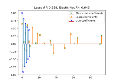 ../../_images/sphx_glr_plot_lasso_and_elasticnet_thumb.png