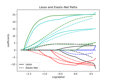 ../../_images/sphx_glr_plot_lasso_coordinate_descent_path_thumb.png