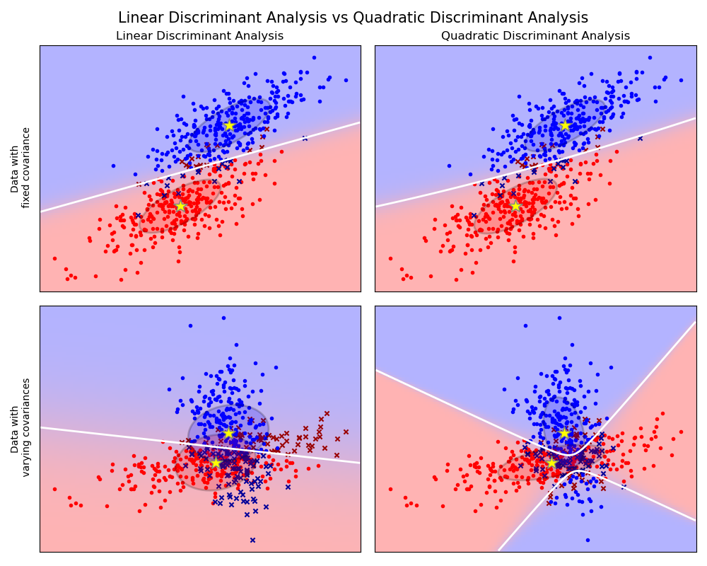 Linear and Quadratic Discriminant Analysis with covariance
