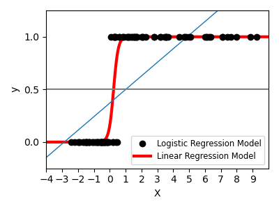 https://scikit-learn.org/stable/_images/sphx_glr_plot_logistic_001.png