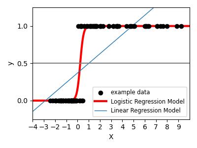 ../../_images/sphx_glr_plot_logistic_001.png