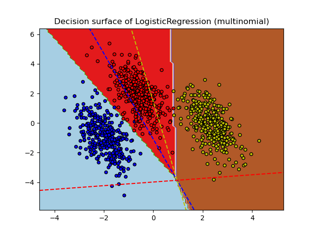 Plot multinomial and One-vs-Rest Logistic Regression