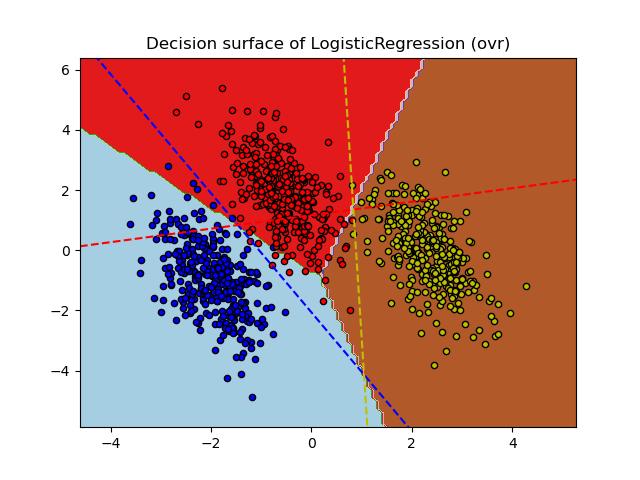 Scikit learn plot regression