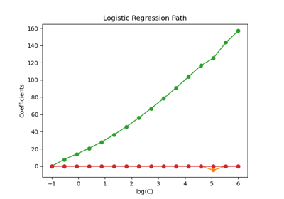sklearn linear_model LogisticRegression — scikit-learn 0 21