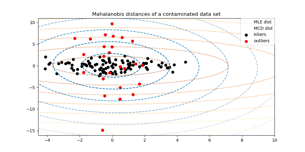 Robust covariance estimation and Mahalanobis distances
