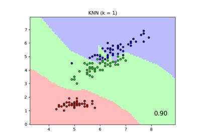 sklearn neighbors KNeighborsClassifier — scikit-learn 0 21 3