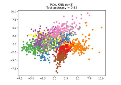 sklearn model_selection train_test_split — scikit-learn 0 21