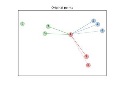 sklearn datasets make_classification — scikit-learn 0 22