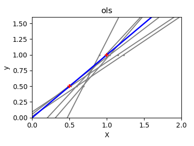 Supervised learning: predicting an output variable from high