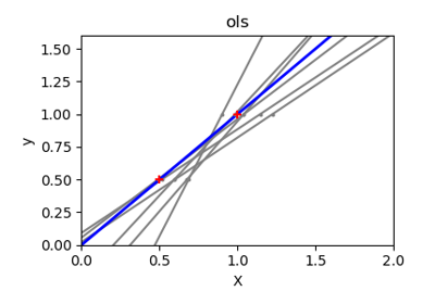 Linear Regression in Python with Scikit-Learn