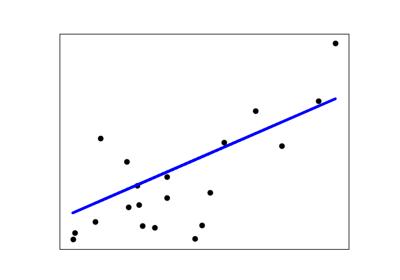 sklearn metrics r2_score — scikit-learn 0 21 3 documentation