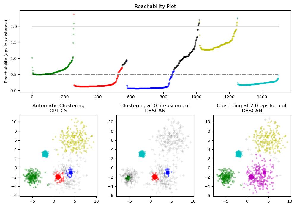 Demo of OPTICS clustering algorithm — scikit-learn 0 21 3