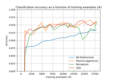 ../../_images/sphx_glr_plot_out_of_core_classification_thumb.png
