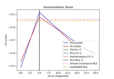 sklearn decomposition FactorAnalysis — scikit-learn 0 21 3 documentation