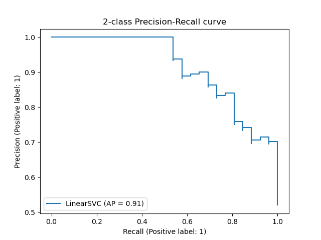 Precision-Recall — scikit-learn 0 21 3 documentation