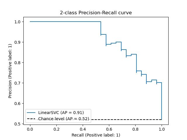 Precision-Recall — scikit-learn 0 21 3 documentation