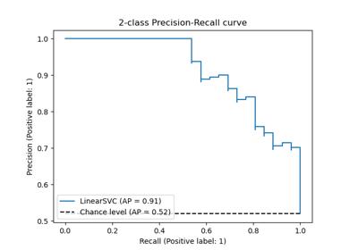 sklearn multiclass OneVsRestClassifier — scikit-learn 0 21 3