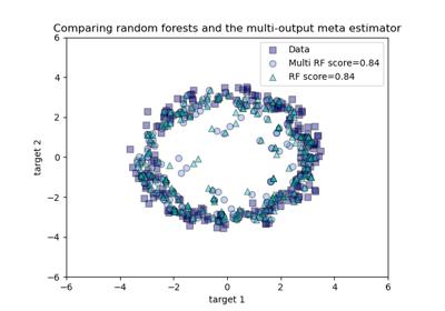 ../../_images/sphx_glr_plot_random_forest_regression_multioutput_thumb.png