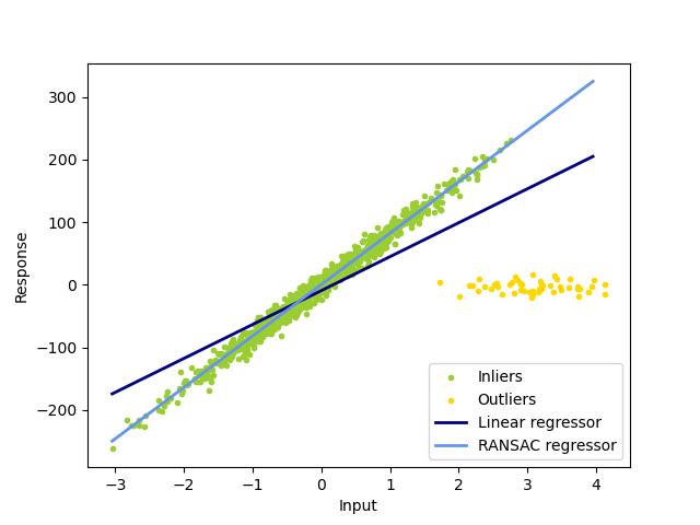 Robust linear model estimation using RANSAC — scikit-learn
