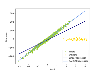 sklearn linear_model RANSACRegressor — scikit-learn 0 22