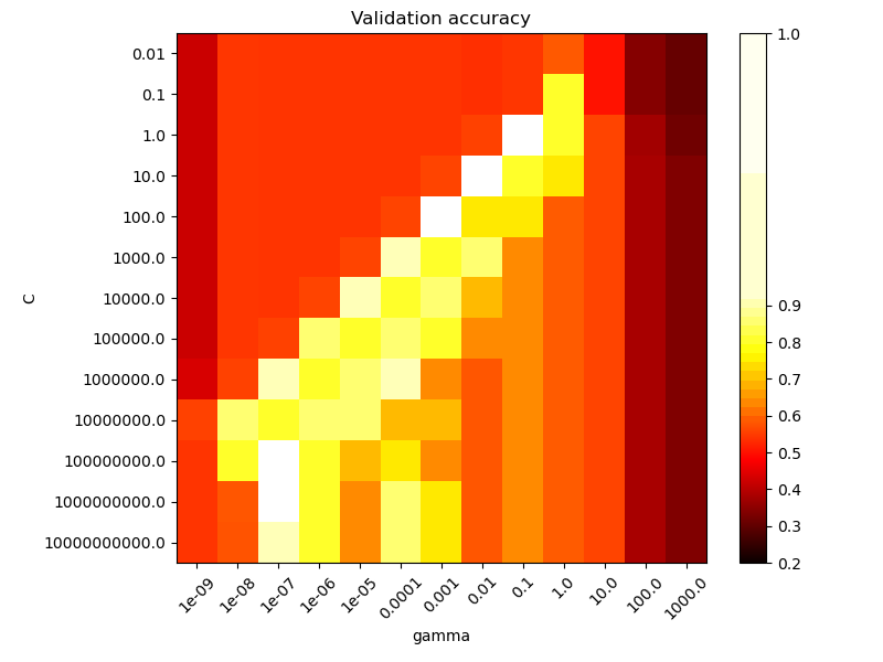RBF SVM parameters — scikit-learn 0 21 3 documentation