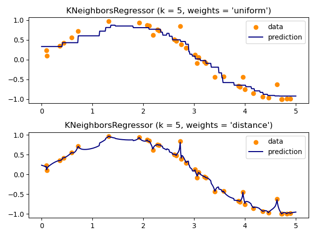 Nearest Neighbors regression — scikit-learn 0 21 3 documentation