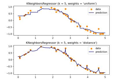 sklearn neighbors KNeighborsRegressor — scikit-learn 0 21 3