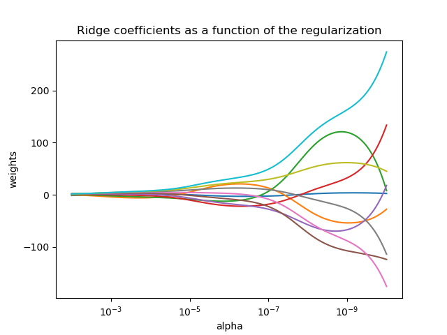 Plot Ridge coefficients as a function of the regularization — scikit